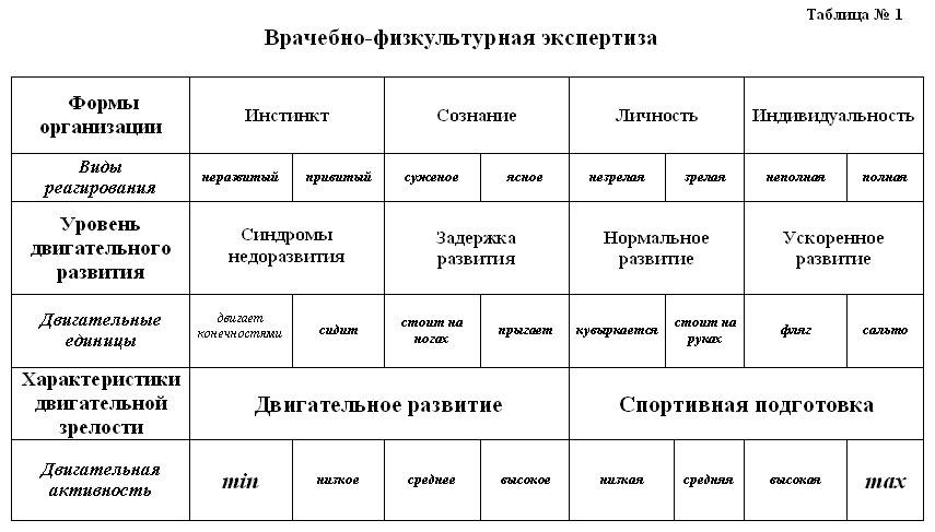 Таблица №1