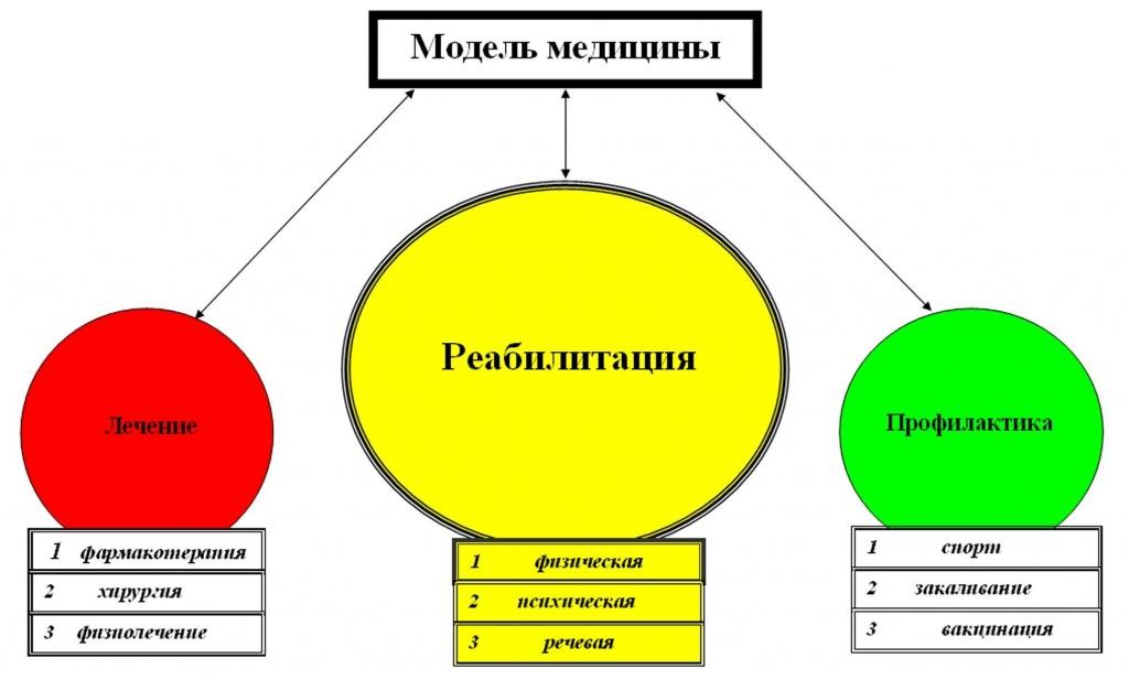 экспертизы (БМСЭ),ранее
