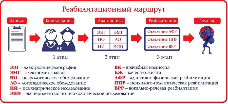 Схема реабилитационного