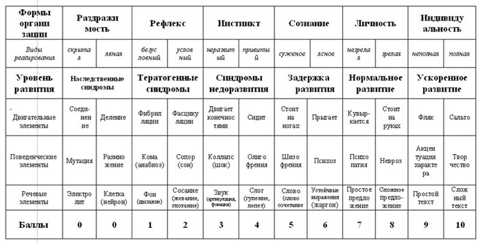 Табл. №8 ШКАЛА РАЗВИТИЯ